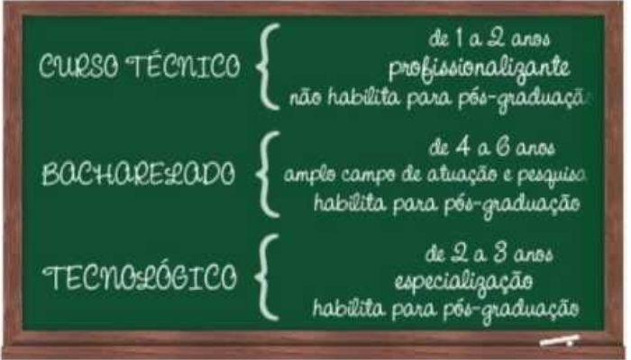 Curso tecnico X Curso tecnologo — NRB